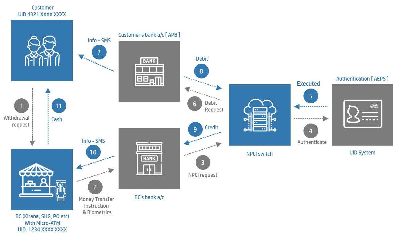 Biometric Micro ATM | Biometric Micro ATM for AEPS